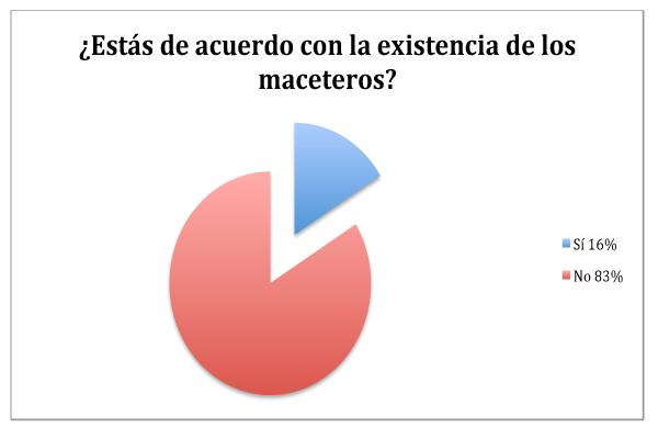 chicureohoy- encuesta1