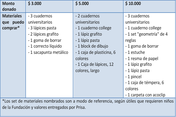 chicureohoy- gráfico materiales