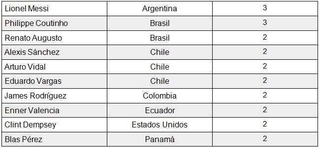 tabla de posiciones jueves 2
