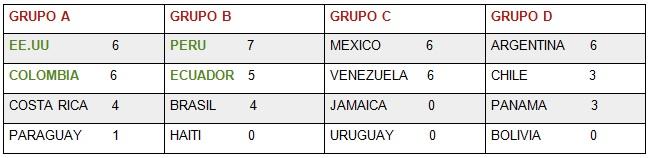 tabla de posiciones lunes