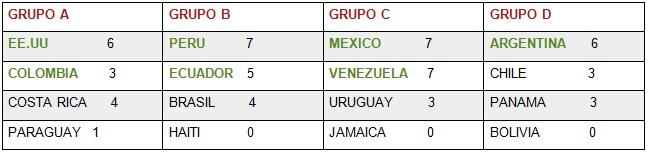 tabla de posiciones martes