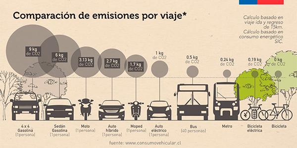 emisiones de C02